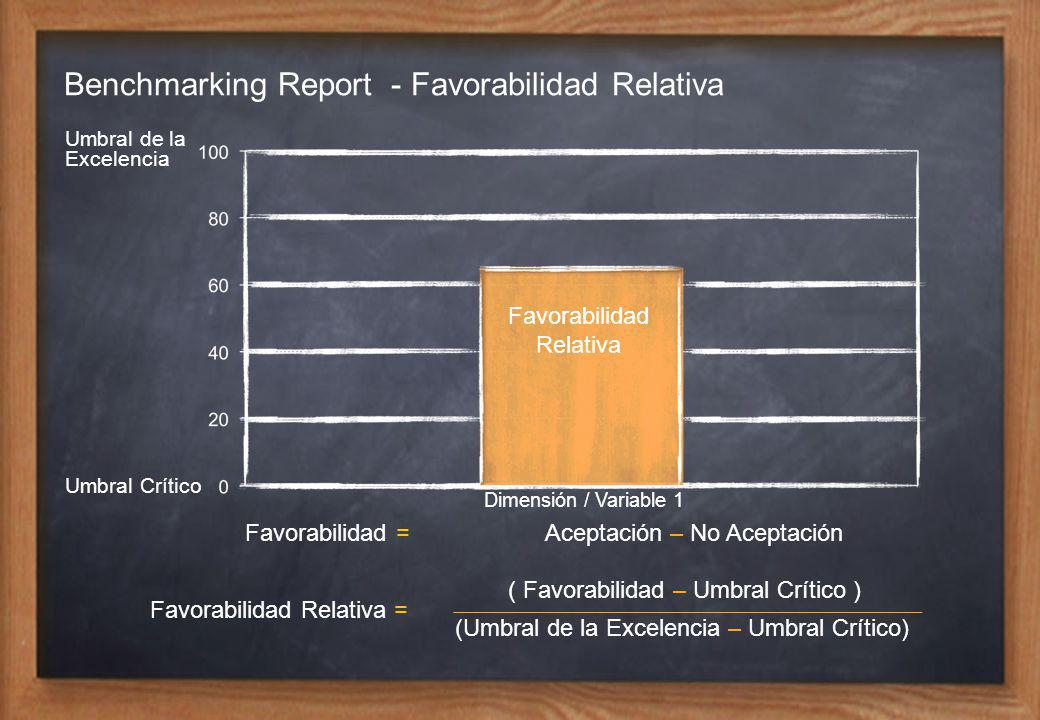 Benchmarking Report - Favorabilidad Relativa