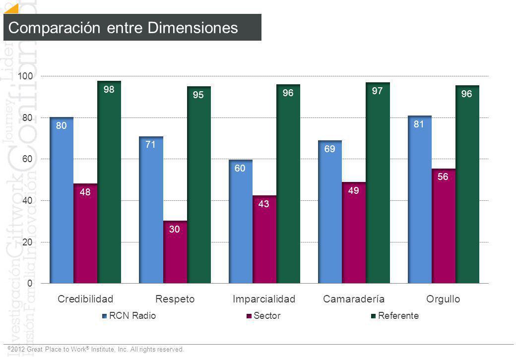 Comparación entre Dimensiones
