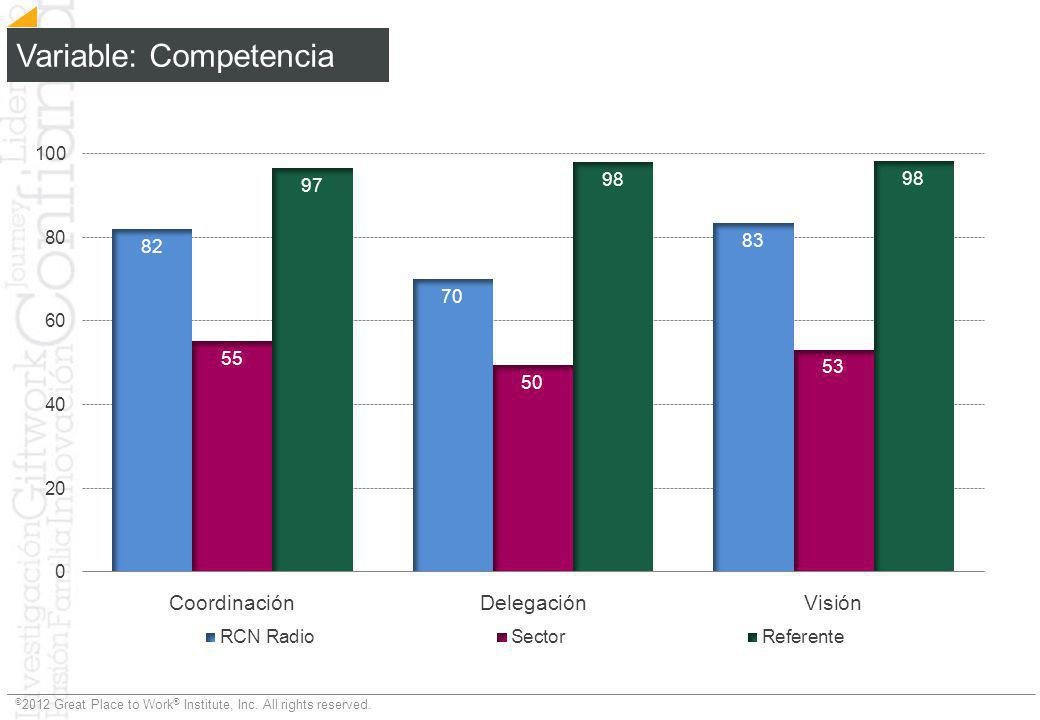 Variable: Competencia