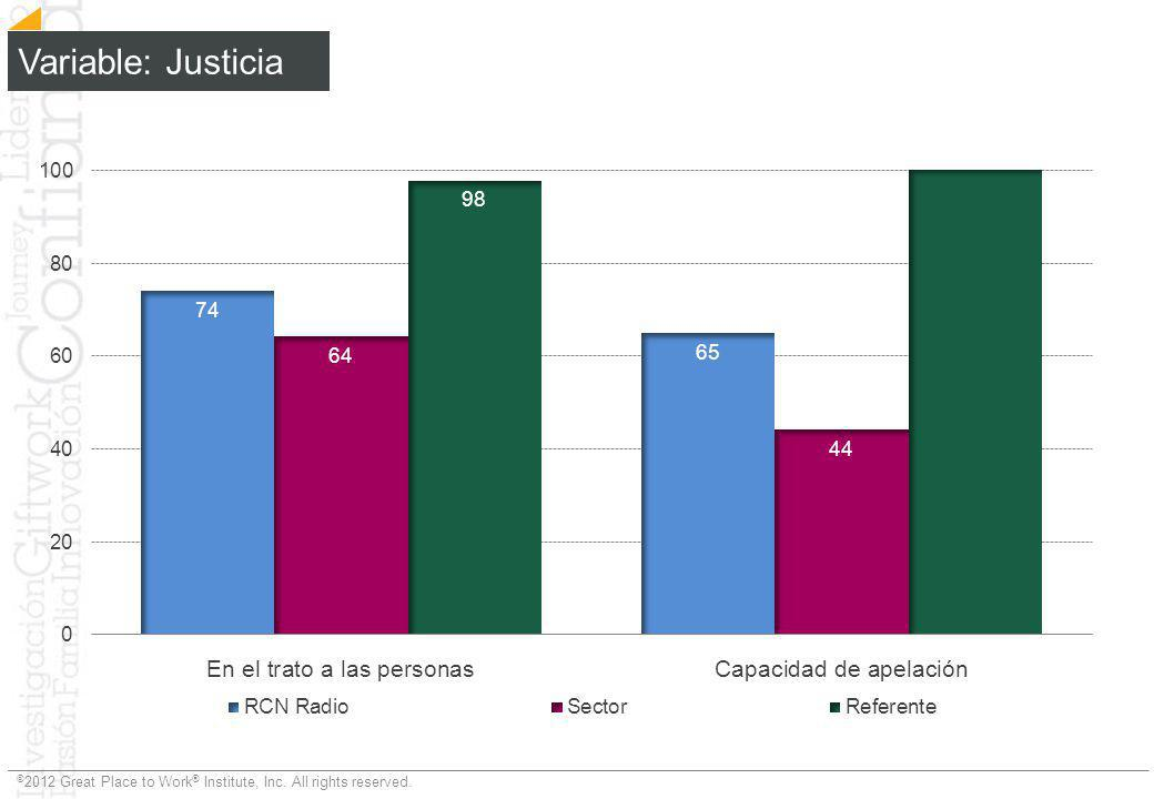 Variable: Justicia