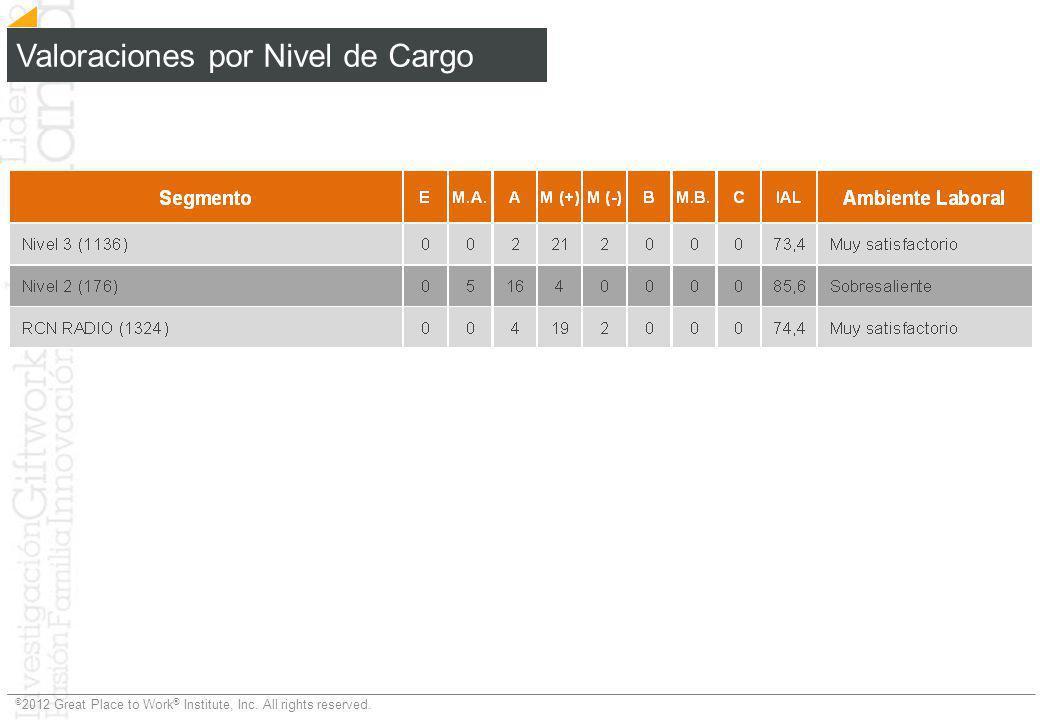 Valoraciones por Nivel de Cargo