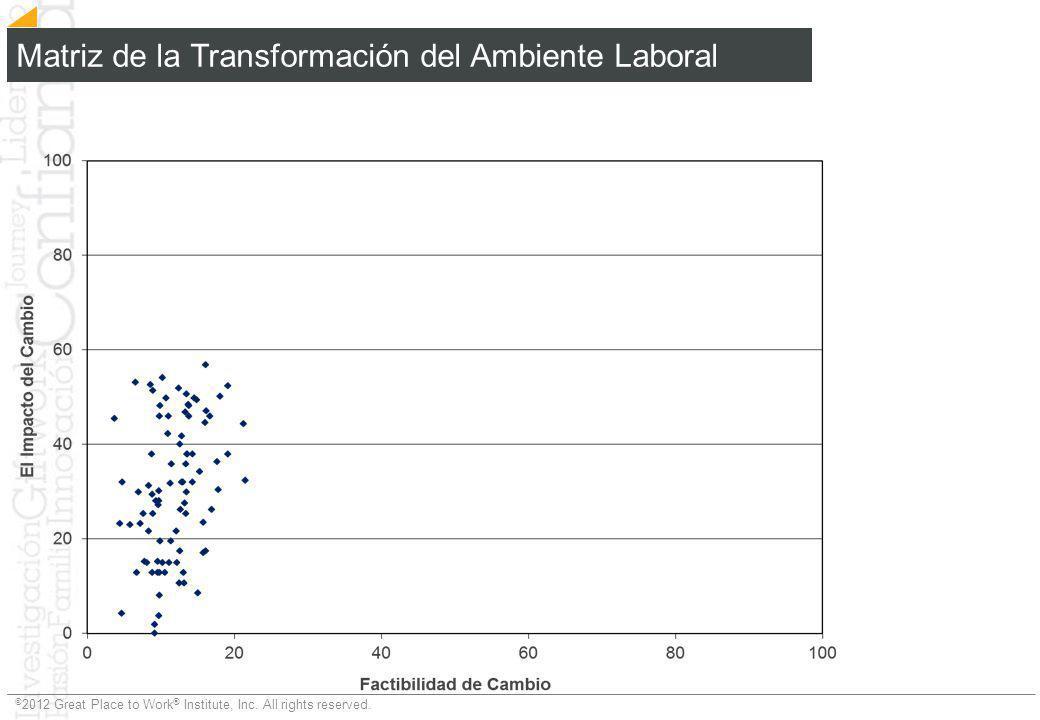 Matriz de la Transformación del Ambiente Laboral