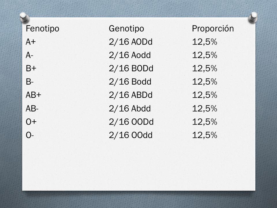 Fenotipo Genotipo Proporción A+ 2/16 AODd 12,5% A- 2/16 Aodd 12,5% B+ 2/16 BODd 12,5% B- 2/16 Bodd 12,5% AB+ 2/16 ABDd 12,5% AB- 2/16 Abdd 12,5% O+ 2/16 OODd 12,5% O- 2/16 OOdd 12,5%