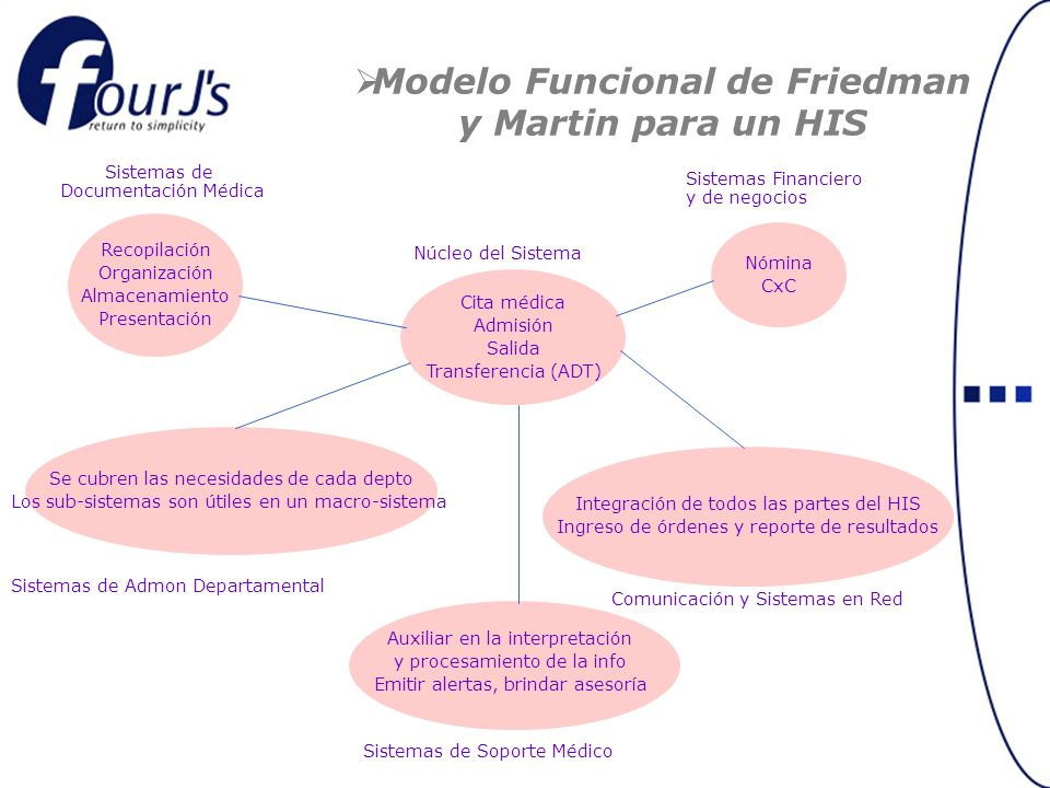 Modelo Funcional de Friedman y Martin para un HIS
