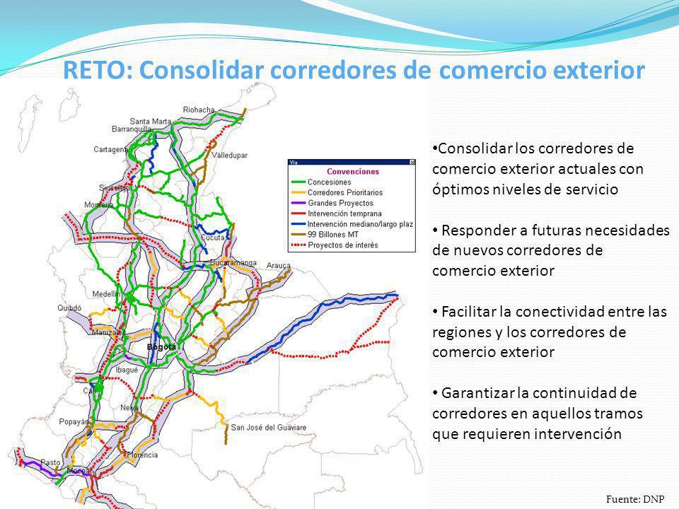 RETO: Consolidar corredores de comercio exterior