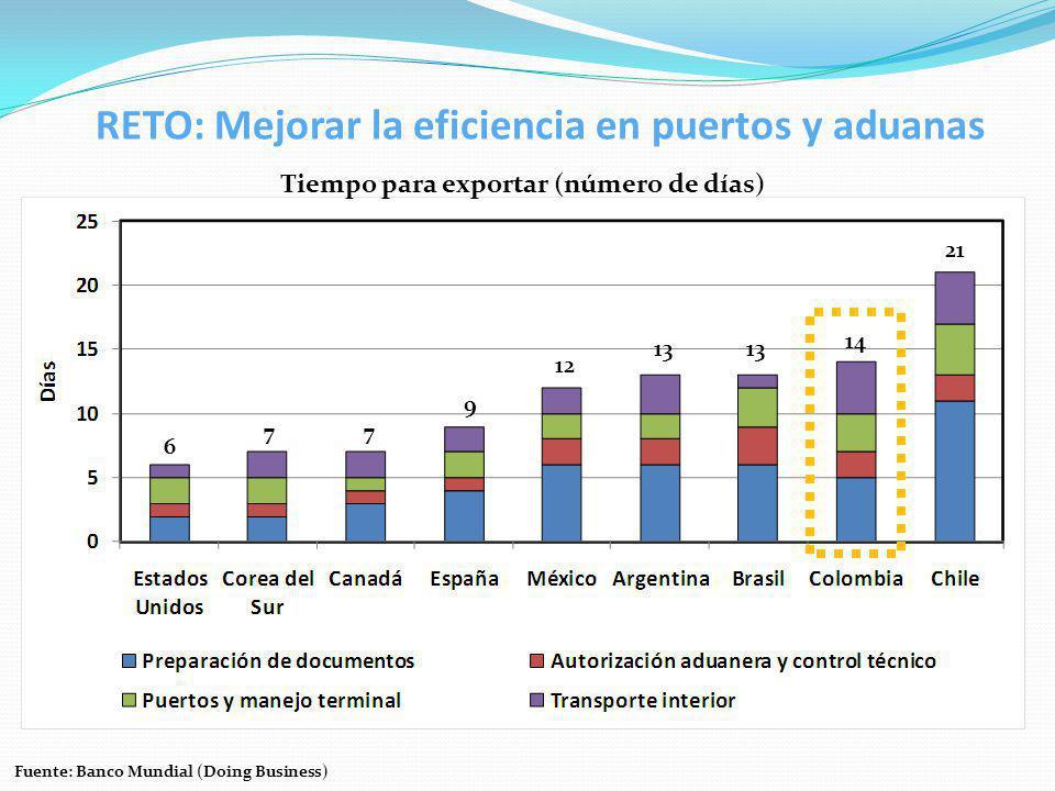 RETO: Mejorar la eficiencia en puertos y aduanas