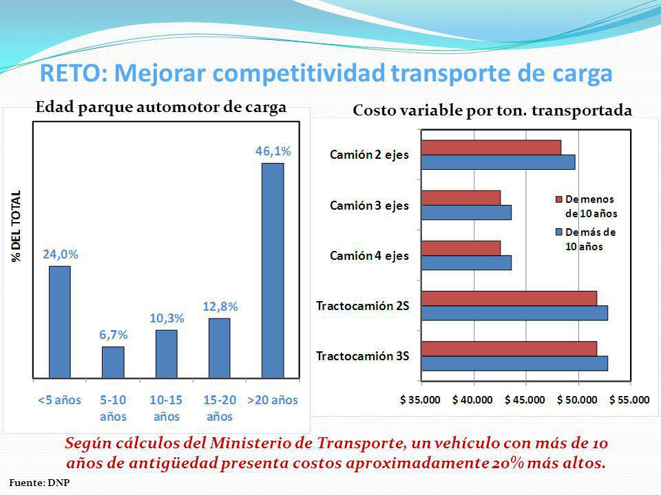 RETO: Mejorar competitividad transporte de carga