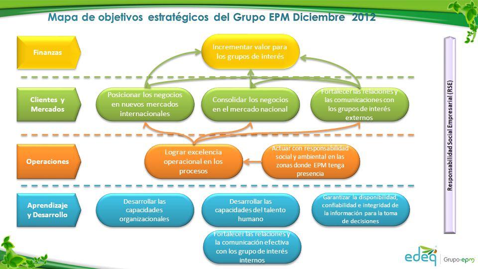 Mapa de objetivos estratégicos del Grupo EPM Diciembre 2012