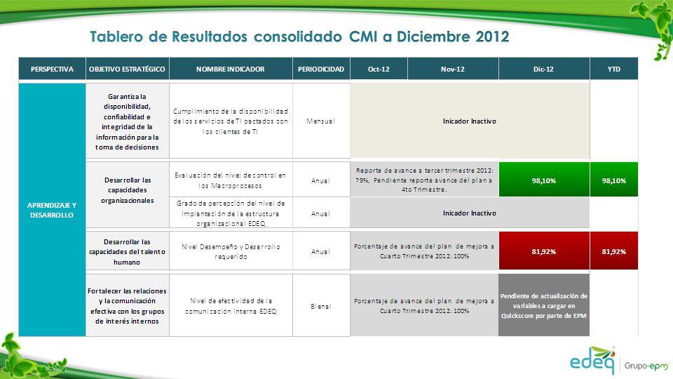 Tablero de Resultados consolidado CMI a Diciembre 2012
