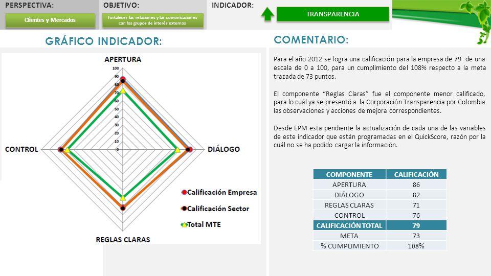 GRÁFICO INDICADOR: TABLA DE DATOS: