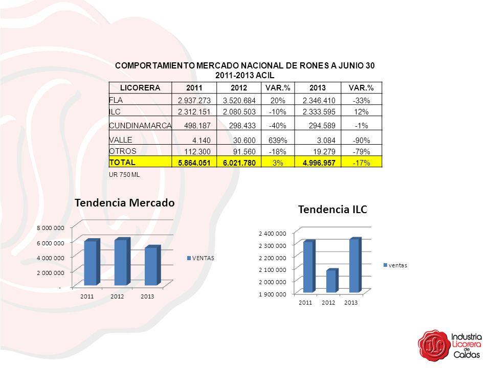 COMPORTAMIENTO MERCADO NACIONAL DE RONES A JUNIO 30 2011-2013 ACIL