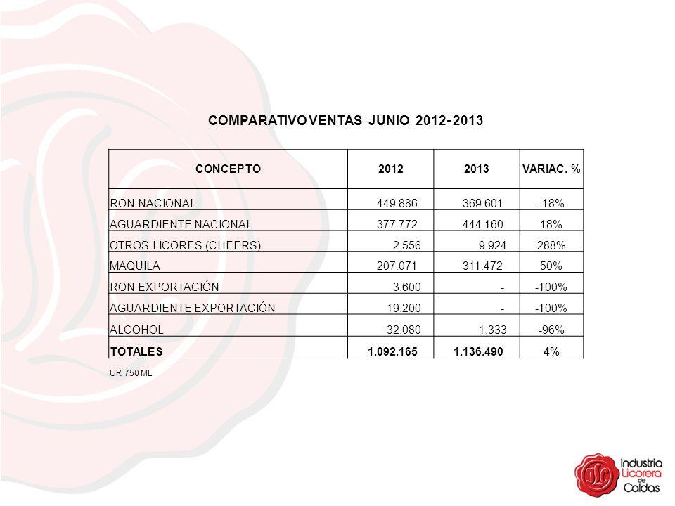 COMPARATIVO VENTAS JUNIO 2012- 2013