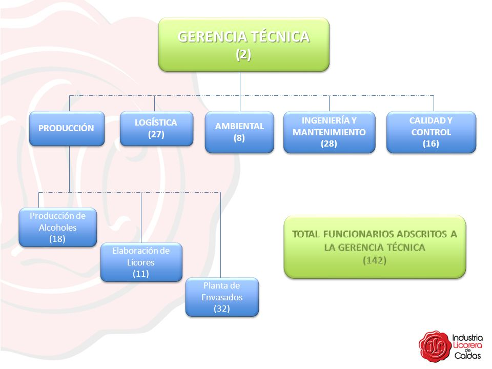 GERENCIA TÉCNICA (2) PRODUCCIÓN. LOGÍSTICA. (27) AMBIENTAL. (8) INGENIERÍA Y MANTENIMIENTO. (28)