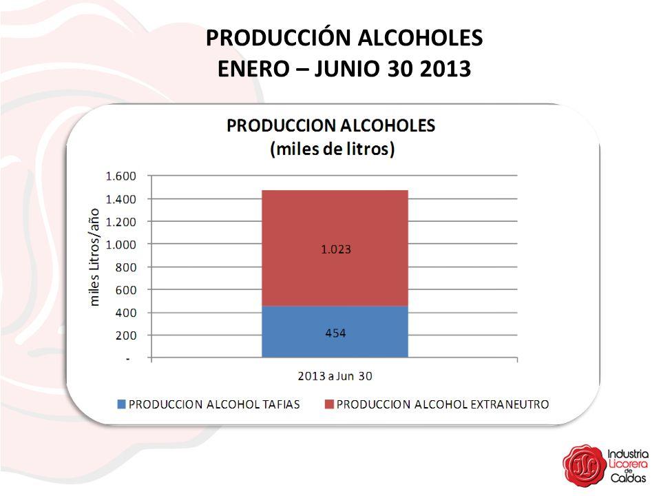PRODUCCIÓN ALCOHOLES ENERO – JUNIO 30 2013