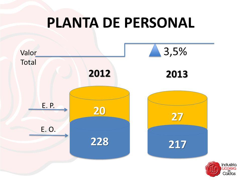 PLANTA DE PERSONAL 3,5% 20 27 228 217 2012 2013 Valor Total E. P.