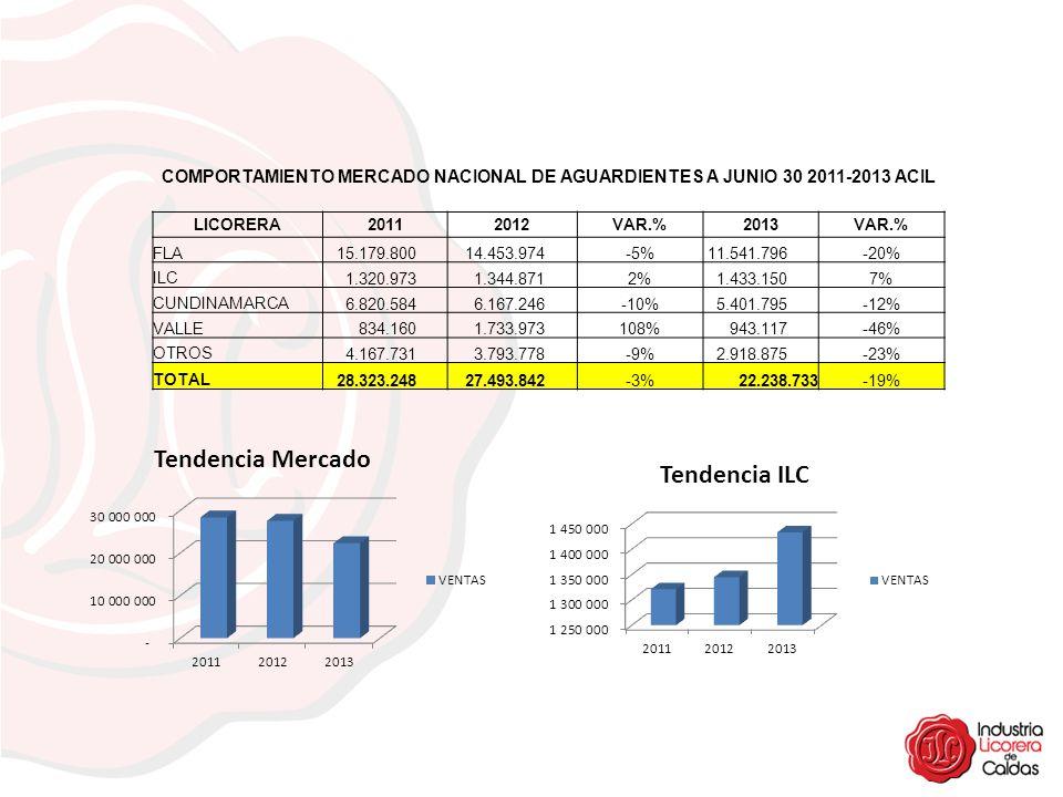 COMPORTAMIENTO MERCADO NACIONAL DE AGUARDIENTES A JUNIO 30 2011-2013 ACIL