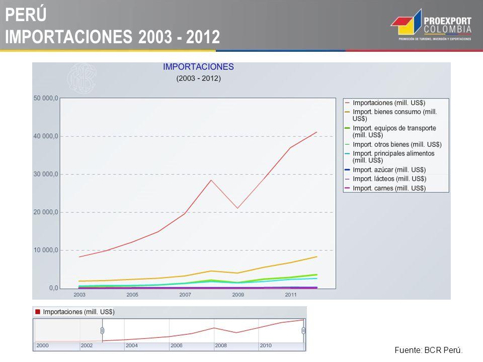 PERÚ IMPORTACIONES 2003 - 2012