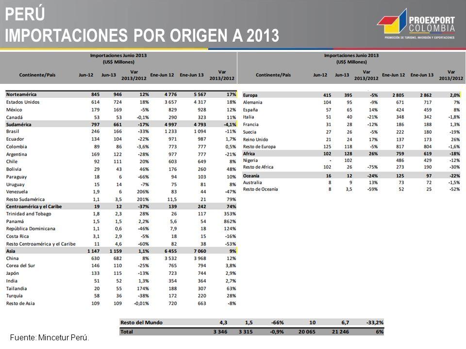 PERÚ IMPORTACIONES POR ORIGEN A 2013