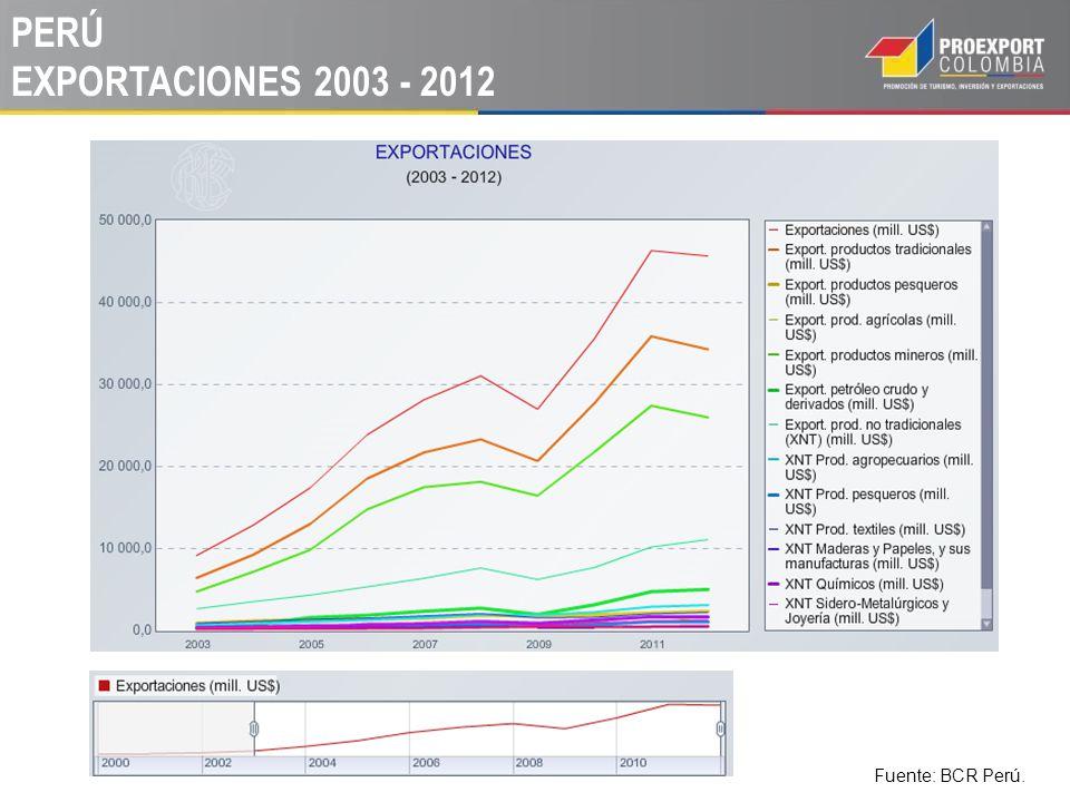 PERÚ EXPORTACIONES 2003 - 2012