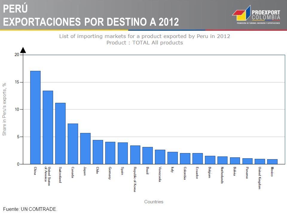 PERÚ EXPORTACIONES POR DESTINO A 2012