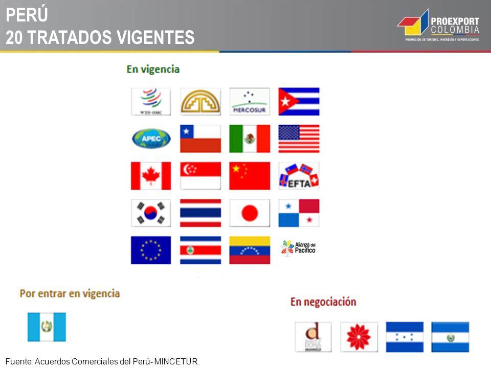 PERÚ 20 TRATADOS VIGENTES