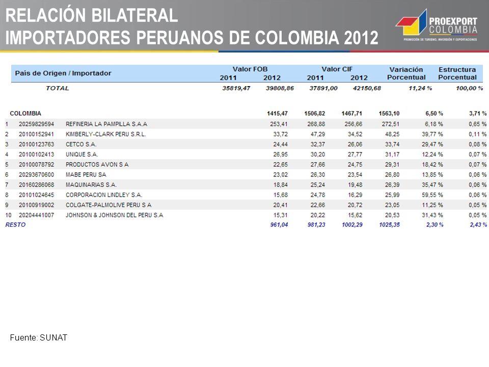 RELACIÓN BILATERAL IMPORTADORES PERUANOS DE COLOMBIA 2012