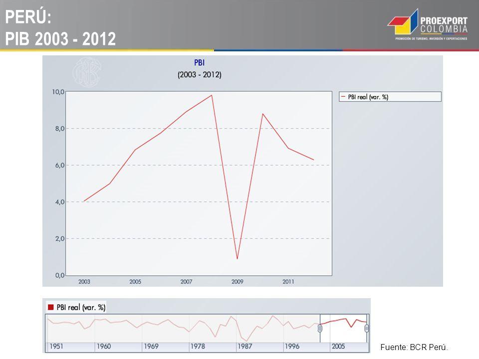 PERÚ: PIB 2003 - 2012