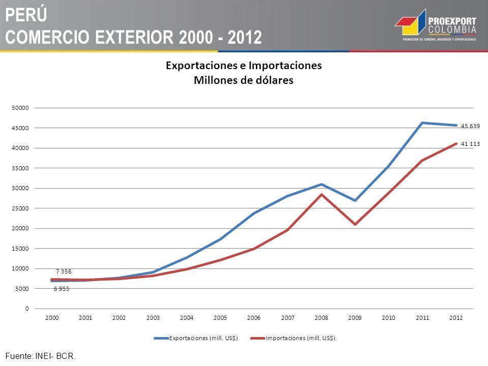 PERÚ COMERCIO EXTERIOR 2000 - 2012