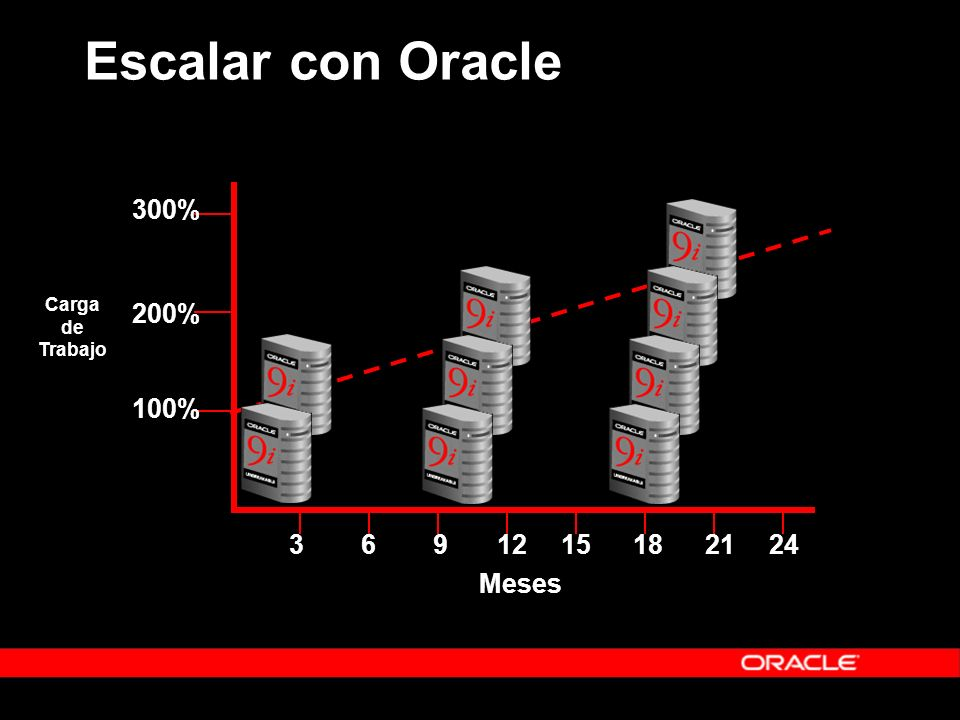 Escalar con Oracle 3 6 9 12 15 18 21 24 Meses 300% 200% 100%