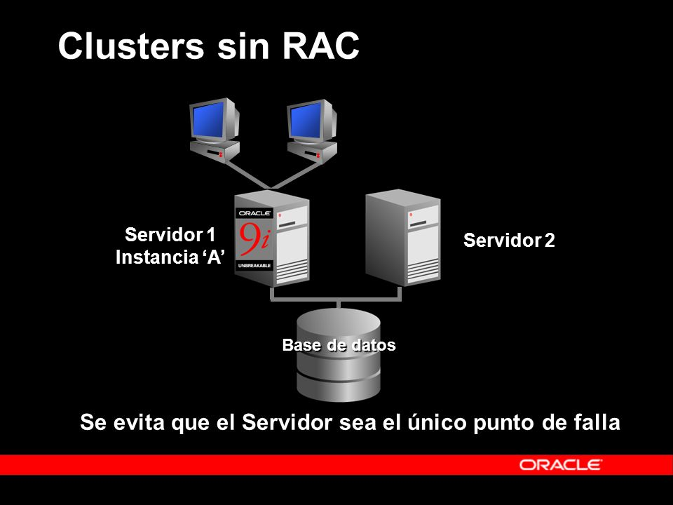 Clusters sin RAC Se evita que el Servidor sea el único punto de falla