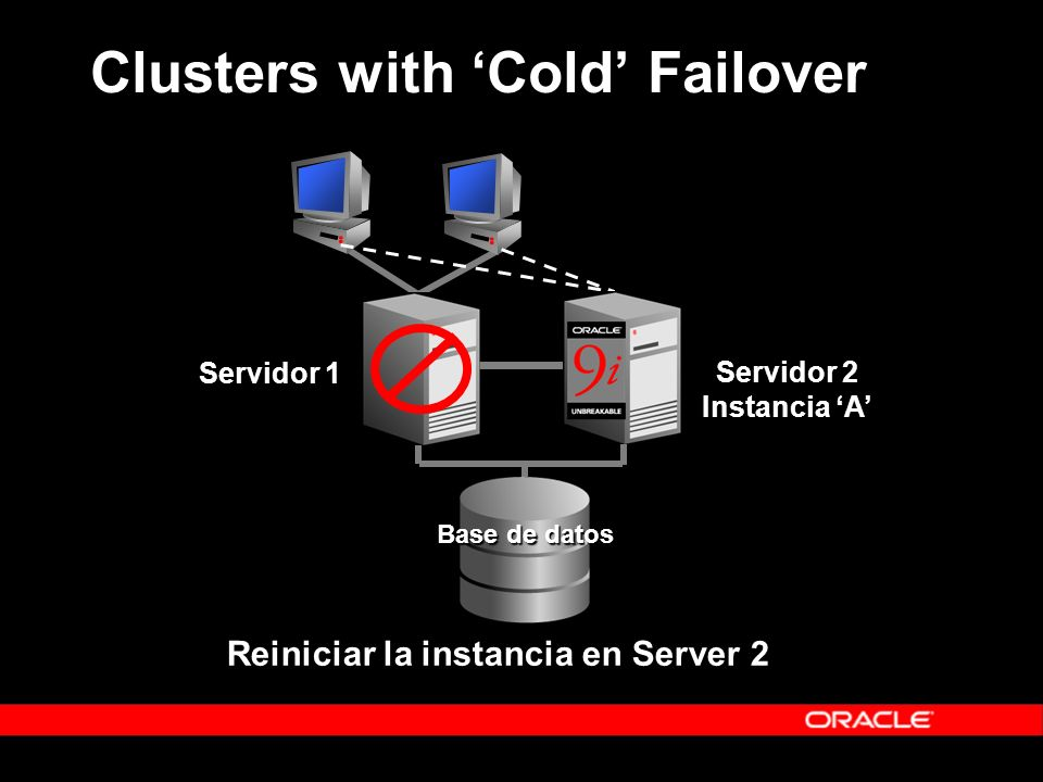 Clusters with 'Cold' Failover