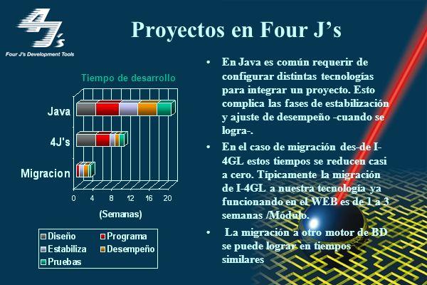 Proyectos en Four J's