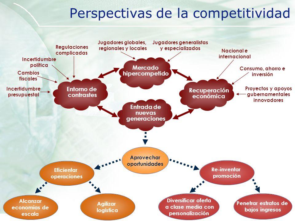 Perspectivas de la competitividad