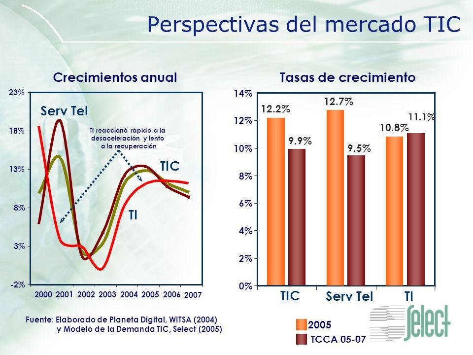 Perspectivas del mercado TIC