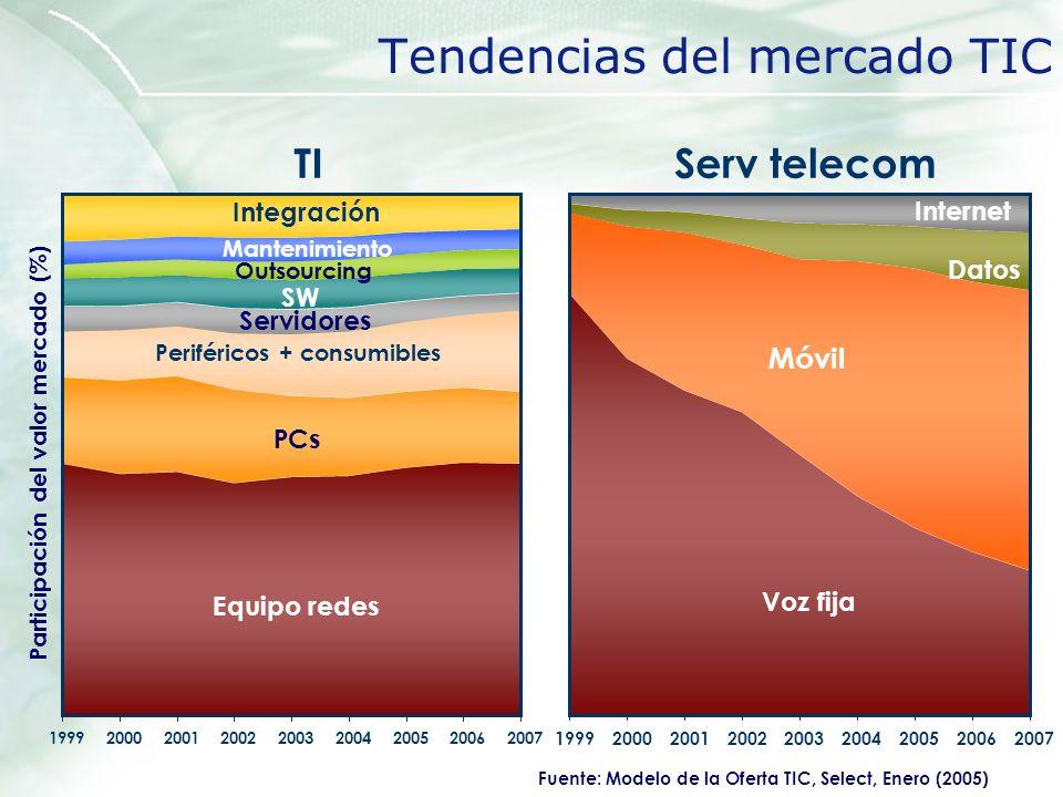 Tendencias del mercado TIC