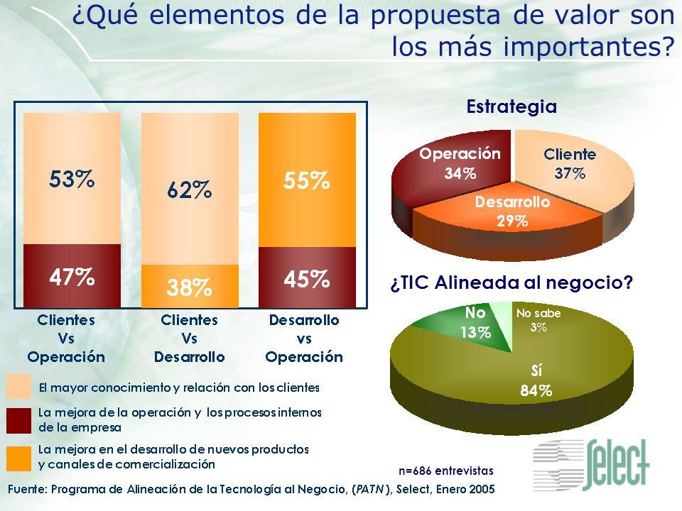 ¿Qué elementos de la propuesta de valor son los más importantes