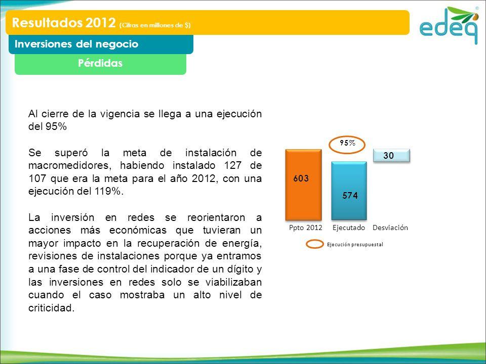 Resultados 2012 (Cifras en millones de $)