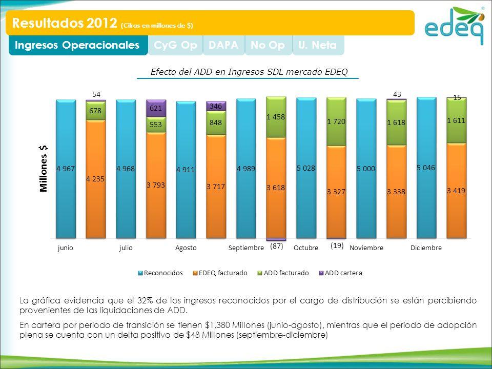 Efecto del ADD en Ingresos SDL mercado EDEQ