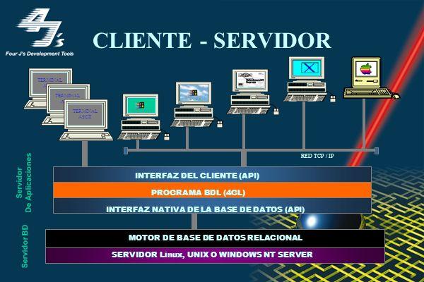 CLIENTE - SERVIDOR De Aplicaciones Servidor INTERFAZ DEL CLIENTE (API)