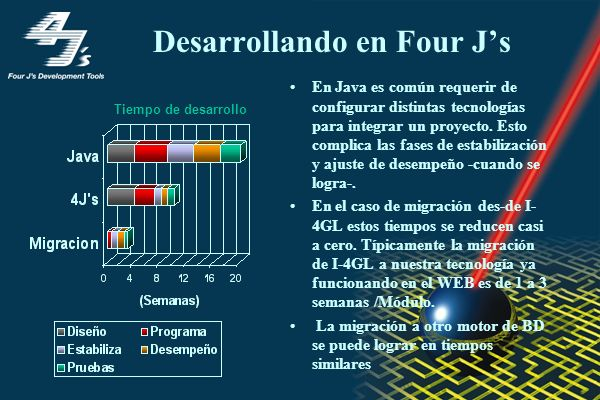 Desarrollando en Four J's