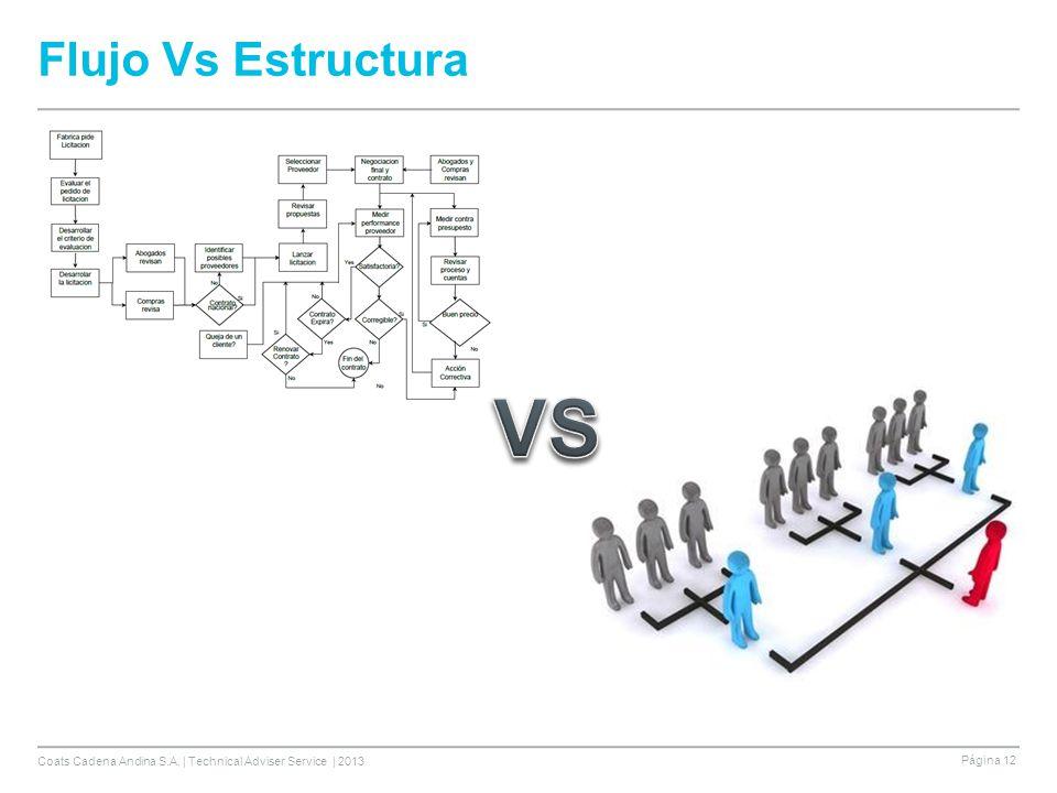 Flujo Vs Estructura VS