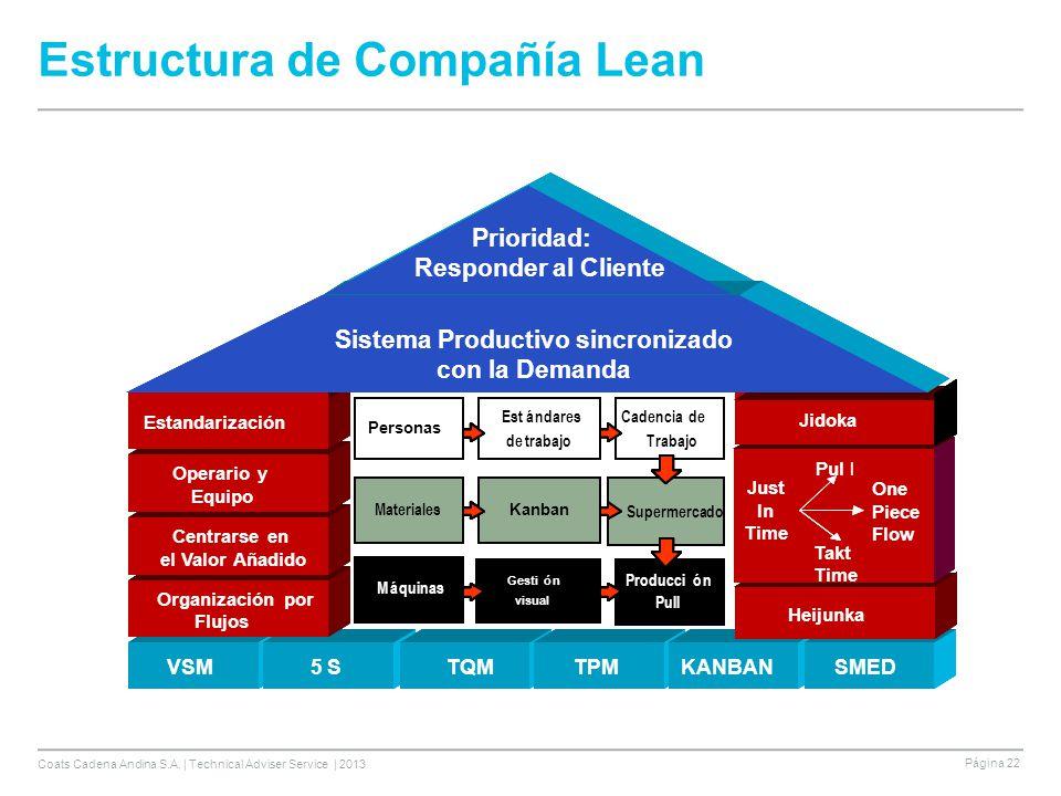 Estructura de Compañía Lean
