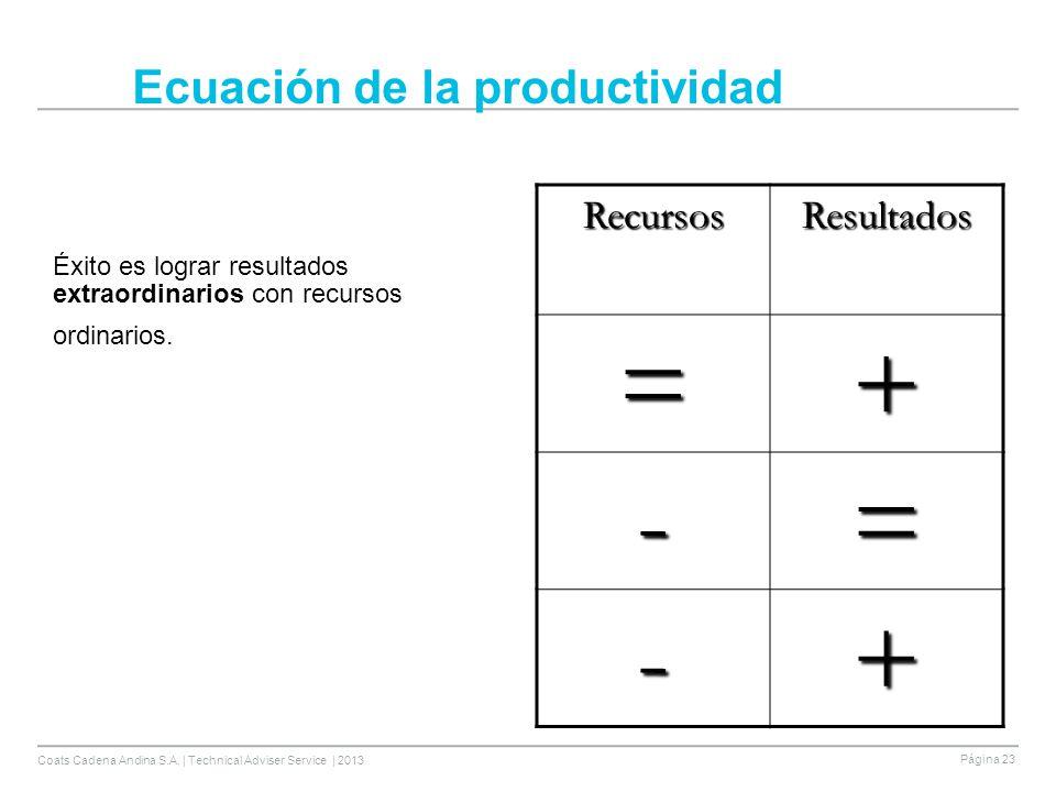 Ecuación de la productividad