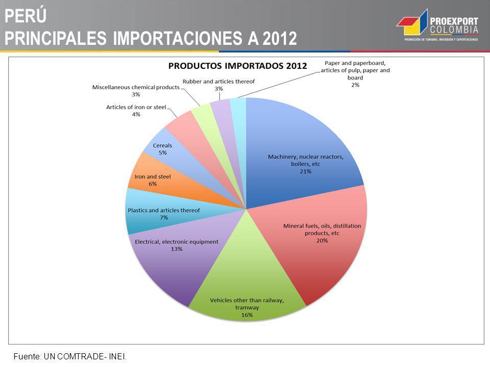 PERÚ PRINCIPALES IMPORTACIONES A 2012