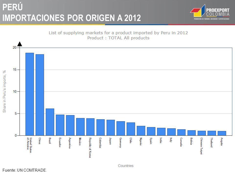 PERÚ IMPORTACIONES POR ORIGEN A 2012