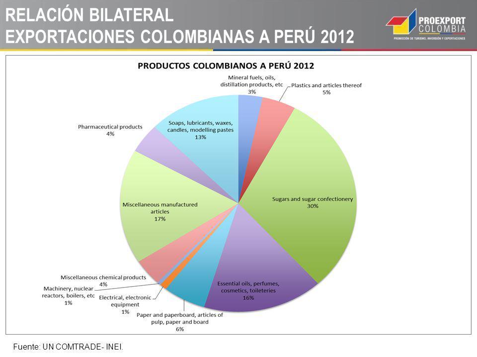 RELACIÓN BILATERAL EXPORTACIONES COLOMBIANAS A PERÚ 2012