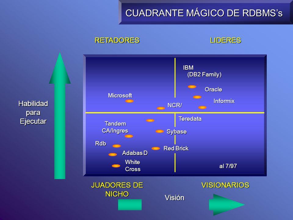 CUADRANTE MÁGICO DE RDBMS's