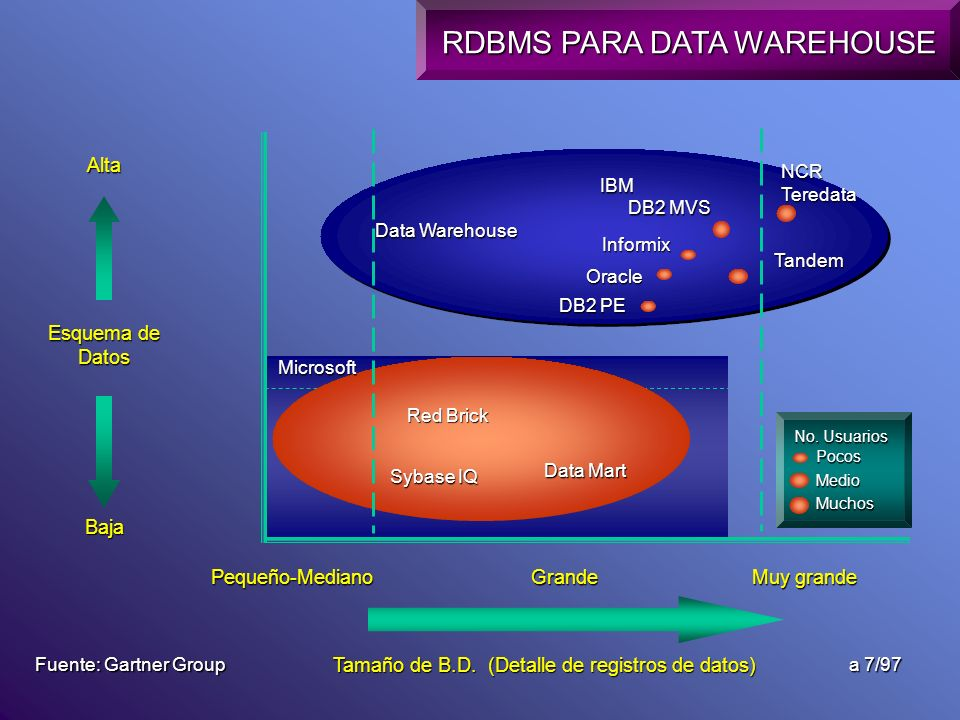 Tamaño de B.D. (Detalle de registros de datos)