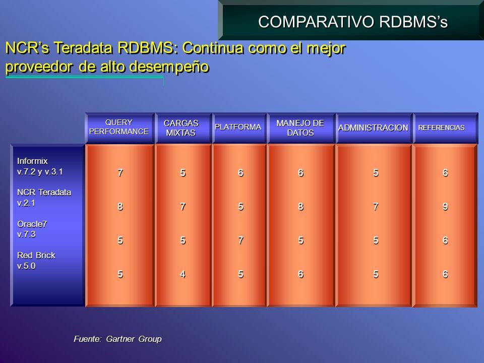 COMPARATIVO RDBMS's NCR's Teradata RDBMS: Continua como el mejor proveedor de alto desempeño. QUERY.