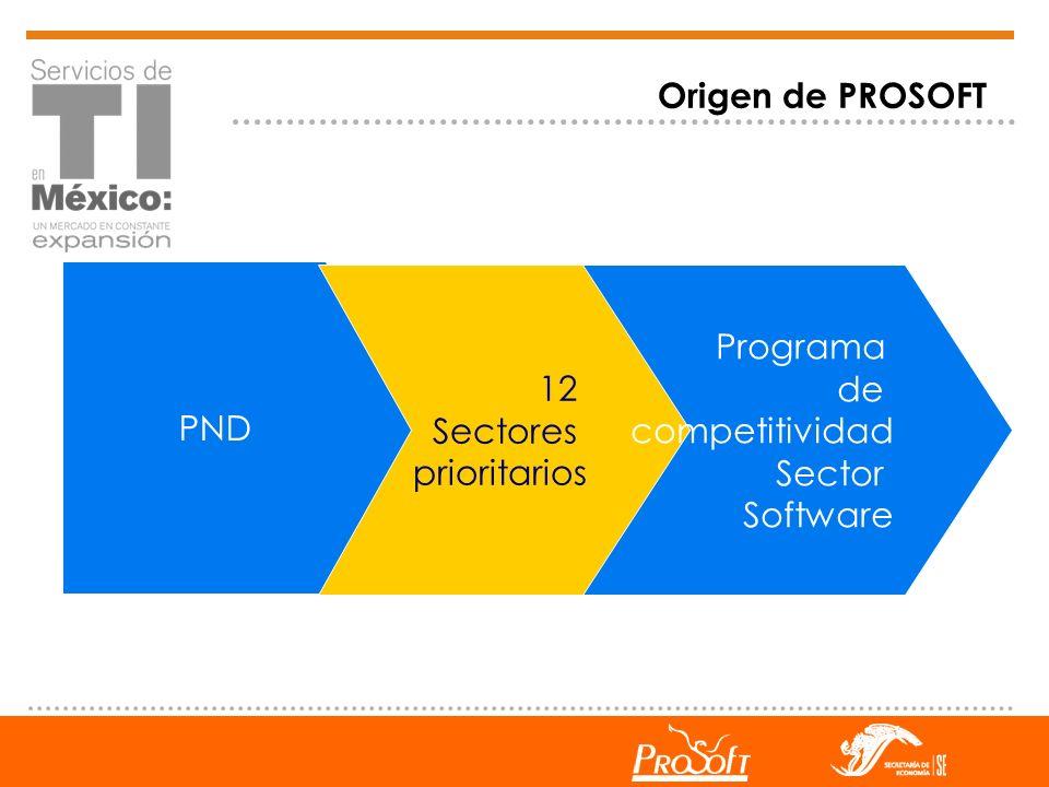 Origen de PROSOFT PND 12 Sectores prioritarios Programa de competitividad Sector Software